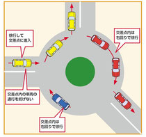 環状交差点の通行ルール