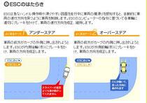 ESCの働き 横滑り防止装置