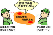 情報共有と共通認識