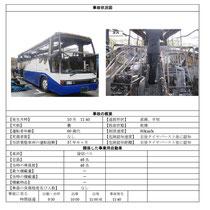 自動車運送事業の交通事故分析 平成22年 国土交通省