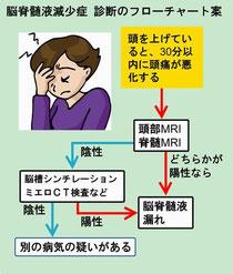 交通事故 脳脊髄液減少症 診断 フローチャート図