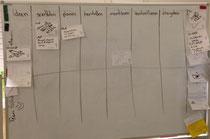 Analyse Kanban Board