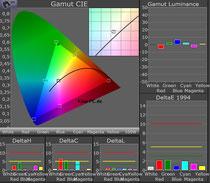 Messchart für Farben