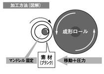 加工法法(図解)