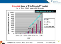 H.-W. Schock: Expected Share of Thin-Films in PV market, 13.11.2008