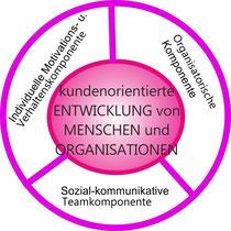 MOVE Unternehmensentwicklung