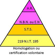 La pyramide des normes