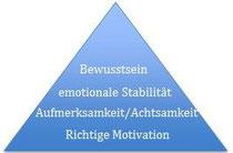 Die Pyramide der Bewusstseinsschulung nach Dusana Dorne