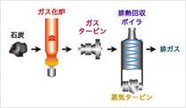 IGCC(石炭ガス化複合発電)