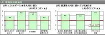 LR環境負荷低減性