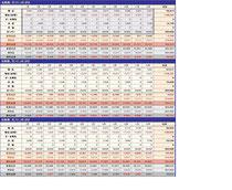 2008~2010光熱費比較