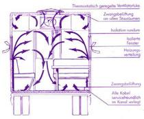 Warmluftverteilung schematisch