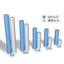※棒グラフの高さが発電能力を表しています