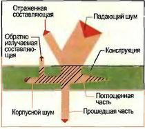 Рис. 104. Распространение воздушного шума (схематично)
