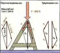 Рис. 68. Разложение сил