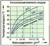 Рис. 103. Содержание влаги в воздухе в зависимости от относительной влажности воздуха и его температуры