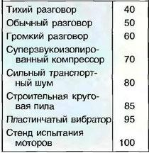 Табл. 19. Уровни шума известных источников в дБ (А)