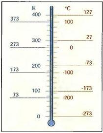 Рис. 94. Шкала температур в К и °С