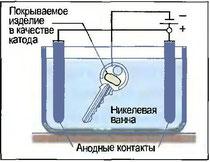 Рис. 116. Гальваническое покрытие никелем
