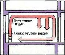 Рис. 101. Передача тепла за счет конвекции
