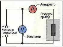 Рис. 109. Измерение напряжения и тока