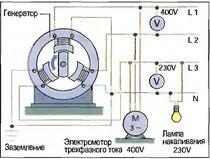 Рис. 118. Генератор трехфазного переменного тока с четырехпроводной сетью