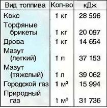 Табл. 18. Теплотворная способность топливных материалов