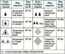 Табл. 21. Знаки-изображения для обозначения видов защиты IP