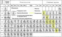 Табл. 3. Периодическая система элементов (сокращенная)