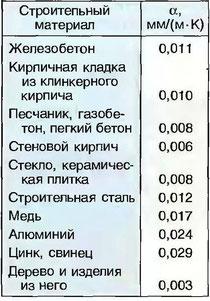 Табл. 15. Коэффициенты температурного расширения (α) строительных материалов