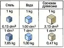 Рис. 47. Сравнение различных материалов