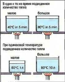 Рис. 95. Различие между температурой и количеством тепла