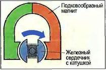 Рис. 111. Принцип генератора
