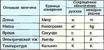 Табл. 11. Основные величины системы СИ и их единицы измерения
