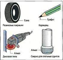 Рис. 30. Применение углерода (примеры)