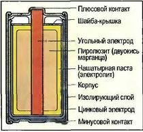 Рис. 112. Угольно-цинковый элемент