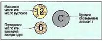 Рис. 8. Обозначение углерода