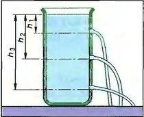 Рис. 88. Величины гидростатического давления