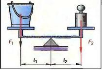 Рис. 74. Двухсторонний рычаг