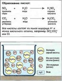 Рис. 35. Серная кислота (схематически)
