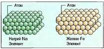 Рис. 16. Объединение частиц