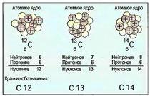 Рис. 11. Изотопы углерода
