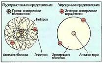 Рис. 9. Модель атома гелия
