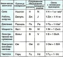 Табл. 12. Производные единицы в системе СИ и их связь с основными