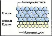 Рис. 51. Силы когезии и адгезии у различных материалоав
