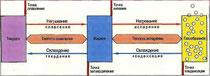 Рис. 97. Различные агрегатные состояния