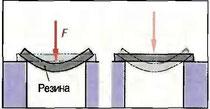Рис. 59. Упругость