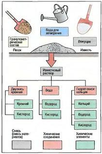Рис. 4. Виды веществ