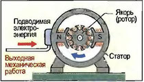 Рис. 115. Электромотор