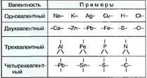 Табл. 5. Валентности некоторых элементов